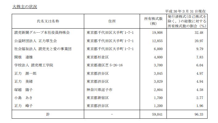 読売新聞の持ち株会社、2018年3月末の株主構成 役員持株会が32 ...